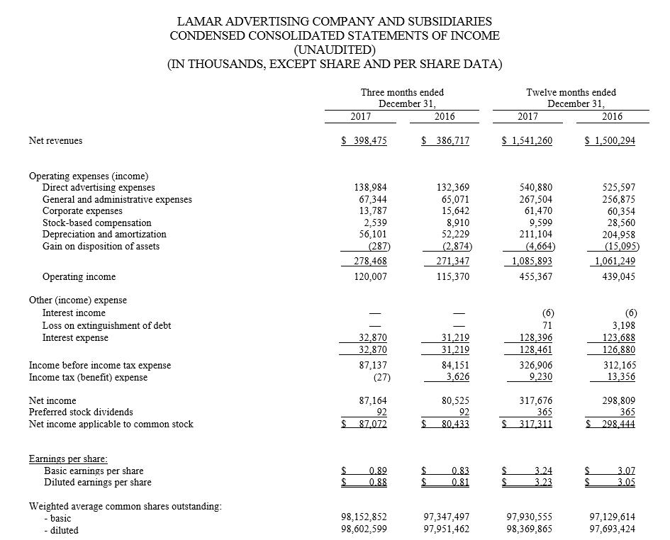 Lamar Advertising LAMR Q4 2017 Operating Results