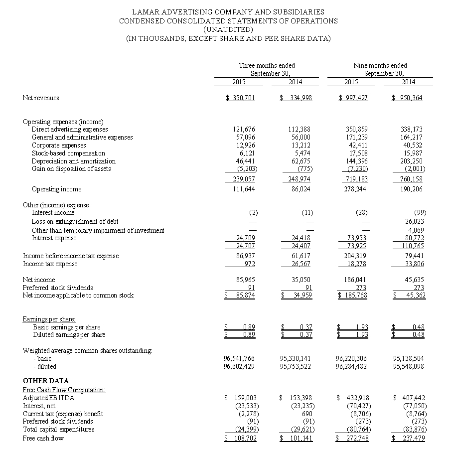 Lamar Advertising Company Third Quarter 2015 Operating Results